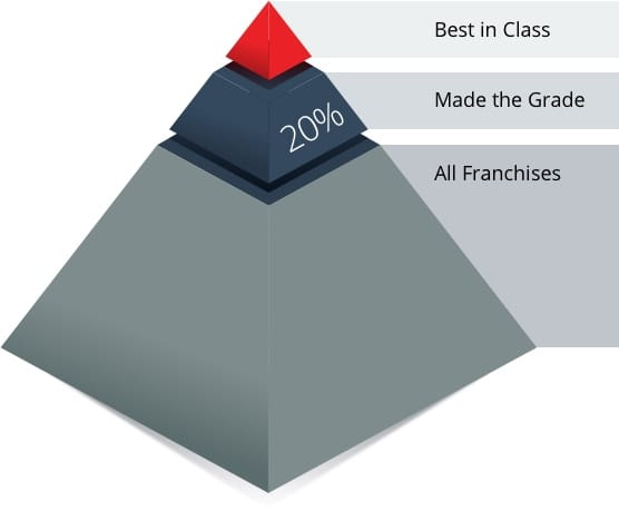 Bic pyramid chart